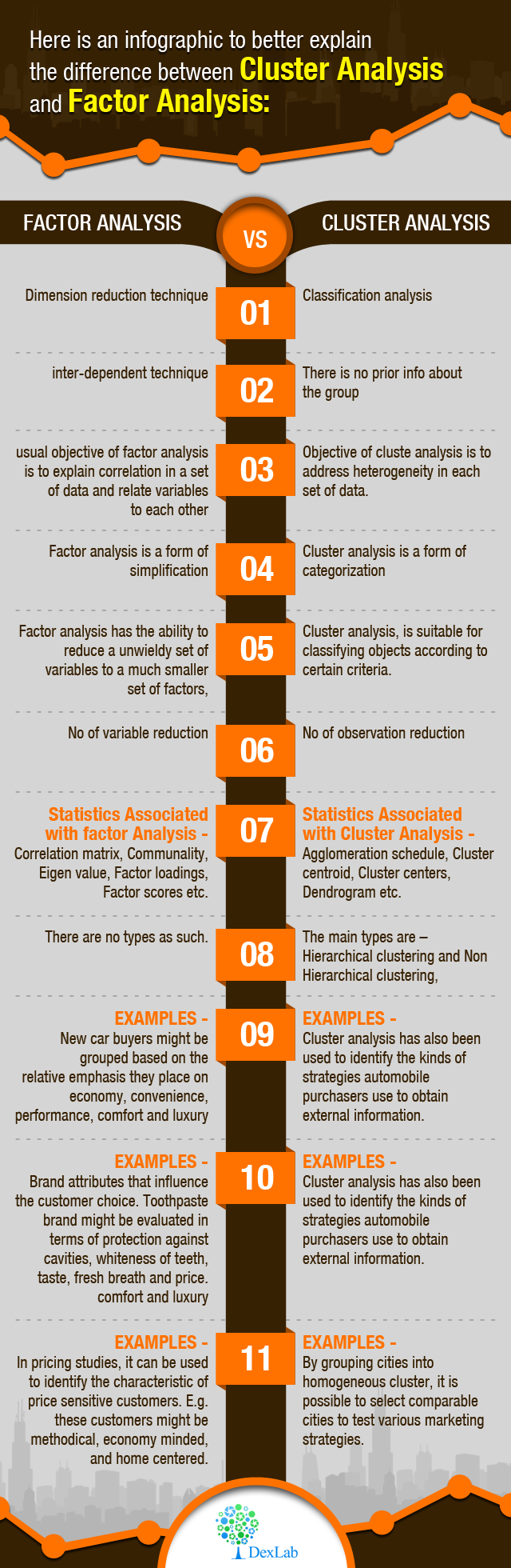 Here is an infographic to better explain the difference between cluster analysis and factor analysis: