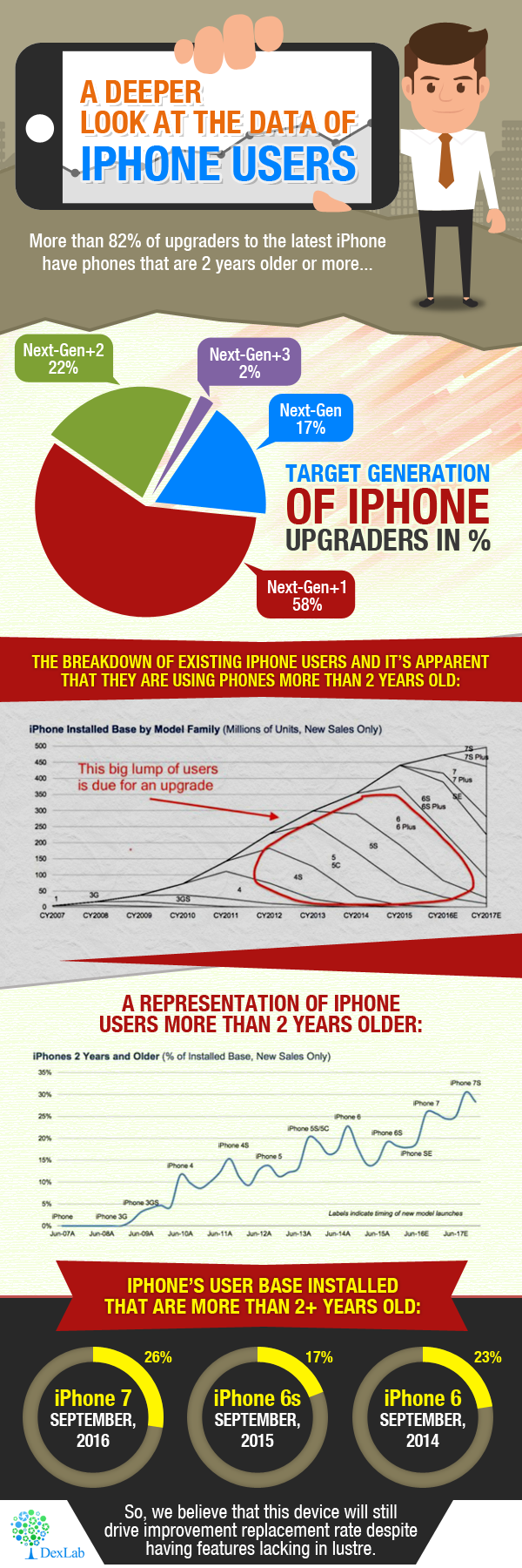 A Deeper Look at The Data Of Iphone Users