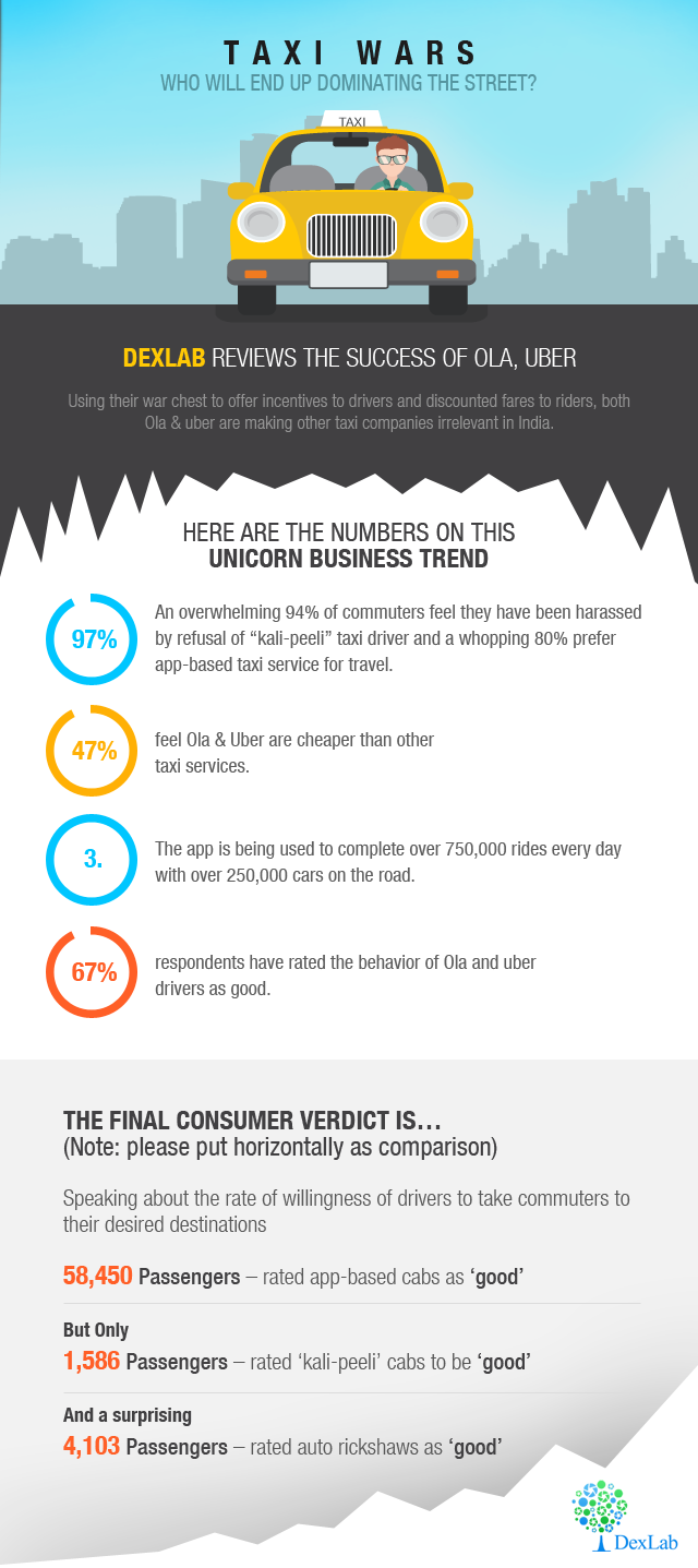 Here is an infographic that further elucidates how consumers.