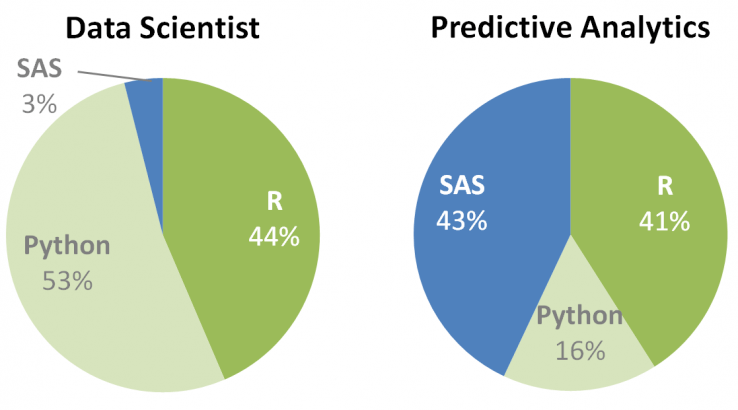 Data Scientist vs Predictive Analytics