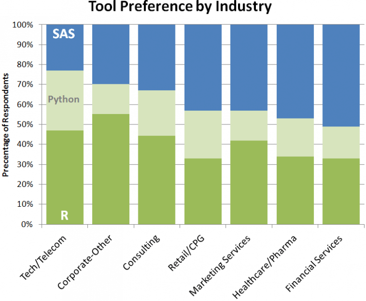 Tools used in data science industry