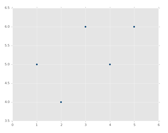 linear regression tutorial