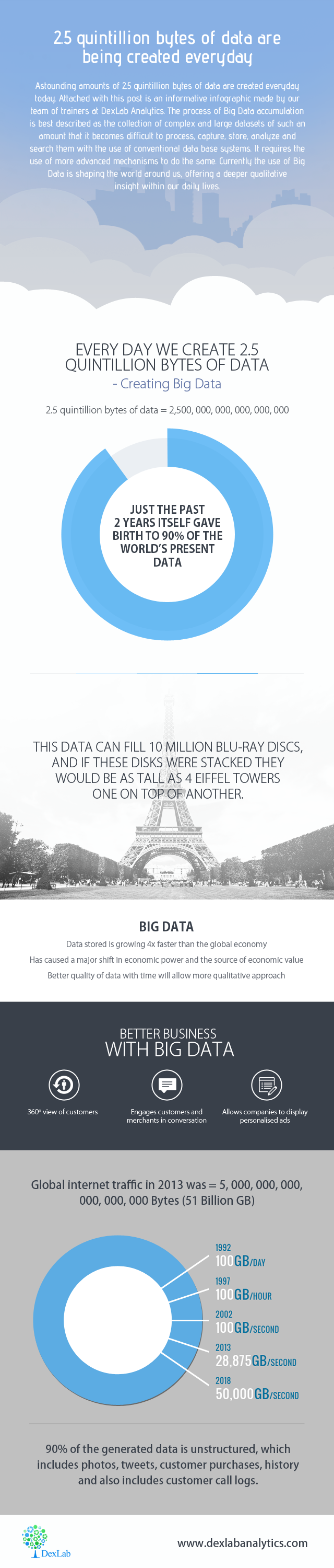 2.5 Quintillion Bytes of Data are Being Created Everyday