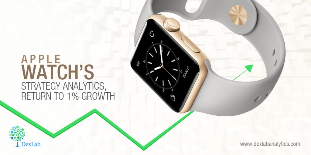 Apple Watch's Strategy Analytics, Return to 1% Growth