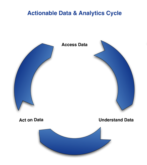 Actionable-Data-Analytics-Cycle_f_improf_500x558