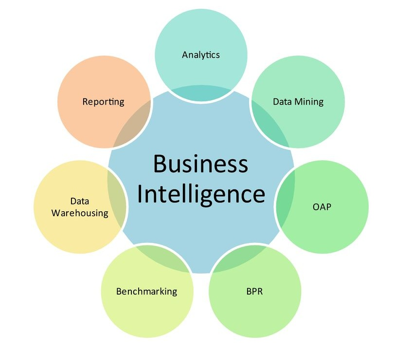 the definition role and importance of business intelligence Scholars may have coined the term emotional intelligence in the early 1990s, but business leaders quickly took the concept and made it their own.