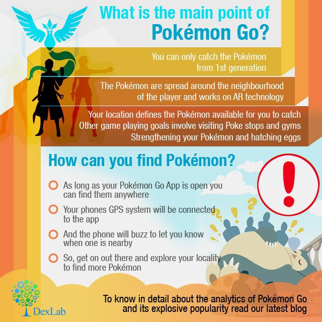 An Analysis of The Growing Popularity Of Pokémon Go
