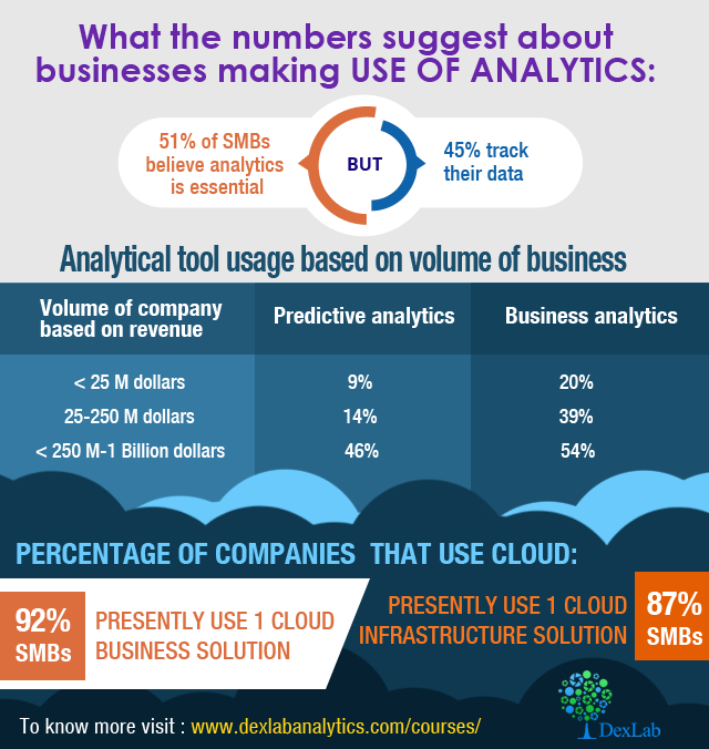 What the numbers suggest about businesses making use of analytics: