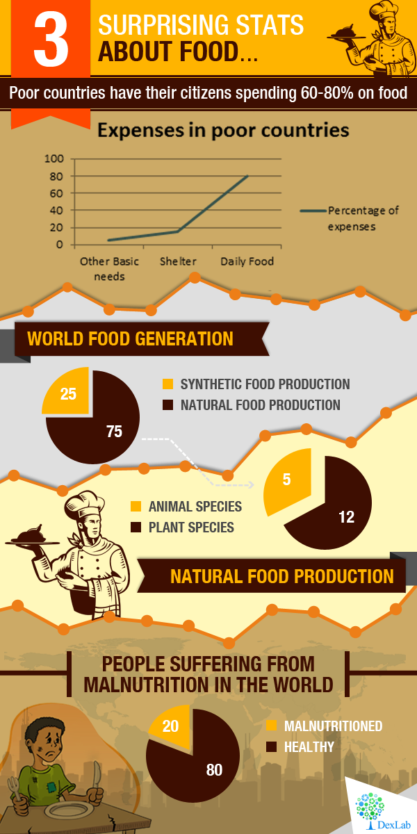 [Infographic] Food for thought with thoughts on food!