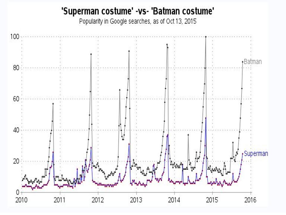 Superman costume vs batman costume