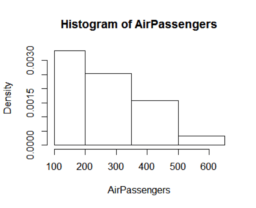 Here is the histogram of AirPassengers:
