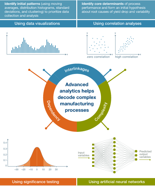 The effects of Big Data Analytics on the Manufacturing sector: