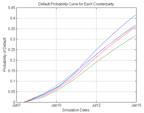 Default Probability Curve for Each Counterparty