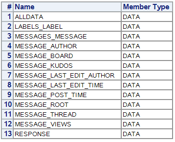 It is due to the many layers of data in the JSON response, that is was possible to generate the tables that SAS automatically creates: