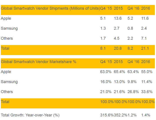 Figure 1 Smart watch shipments in vendor and market share in quarter 4 2016