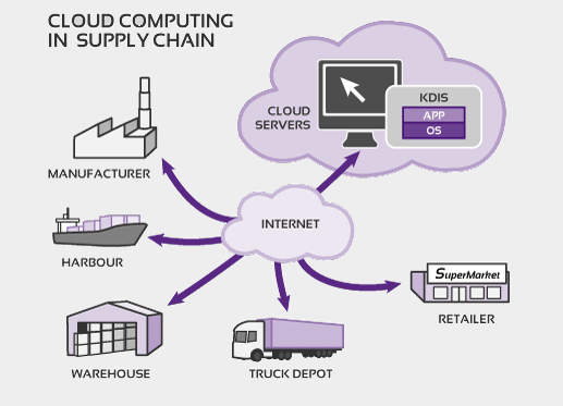 cloud-computing-in-supply-chain1