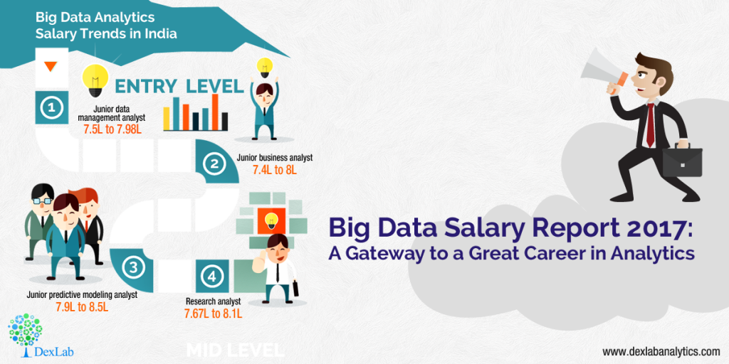 Big Data Salary Report 2017: A Gateway to a Great Career in Analytics