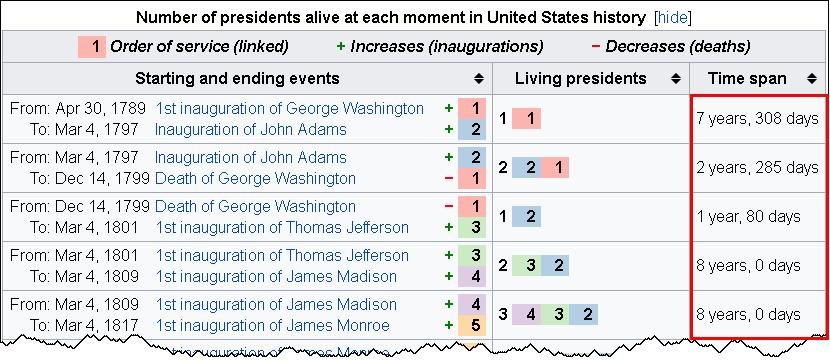 LivingPresidents2