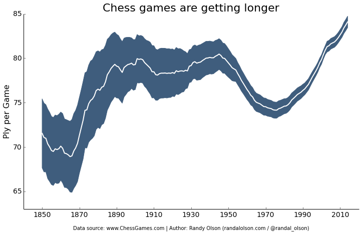 chess-number-ply-over-time