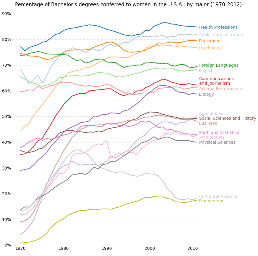 percent-bachelors-degrees-women-usa