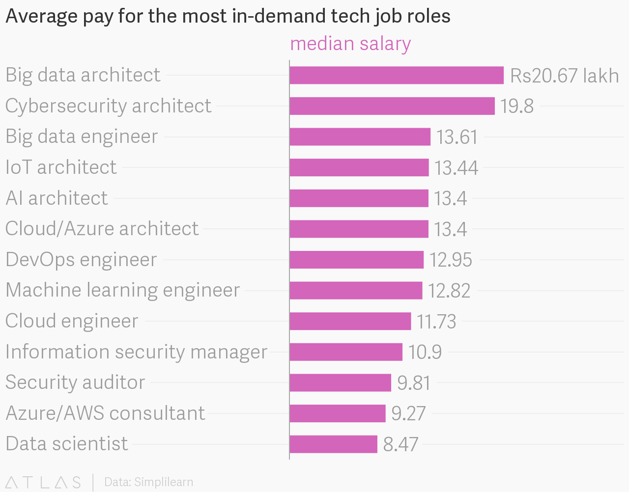 Keep Pace with Automation: Emerging Data Science Jobs in