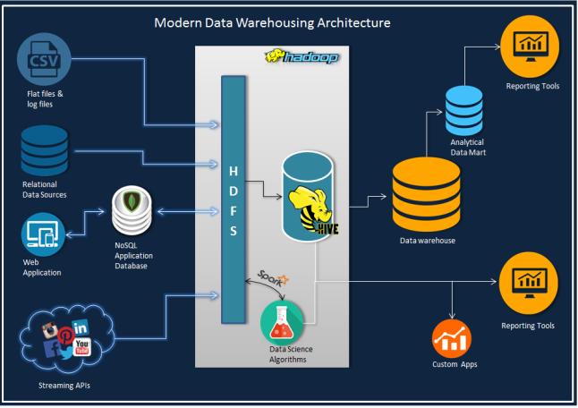 moderndwarchitecture