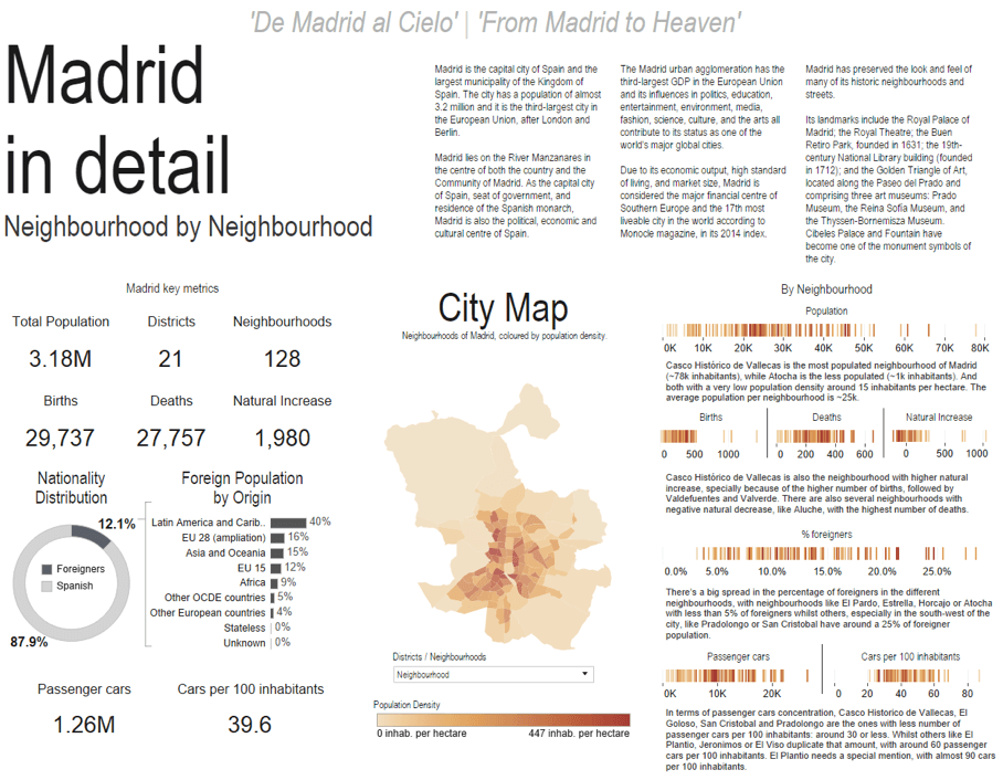 For Example In This Dashboard You Can See The Demographics Of Madrid Spain Without A Base Map By Washing Off The Fine Details The Map Becomes Clearer
