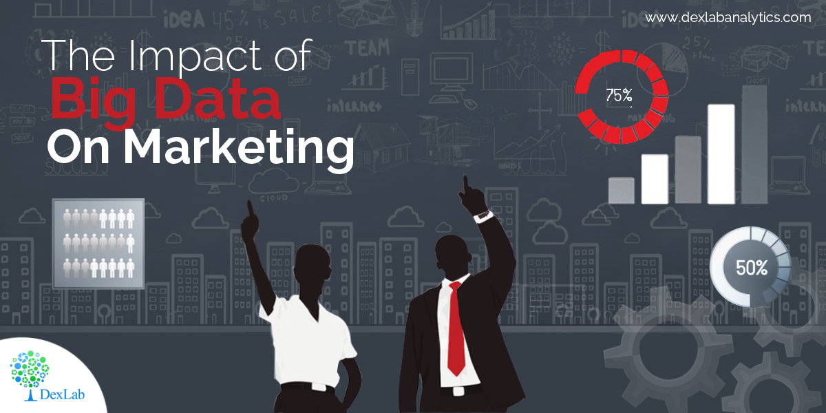 The Impact of Big Data on Marketing