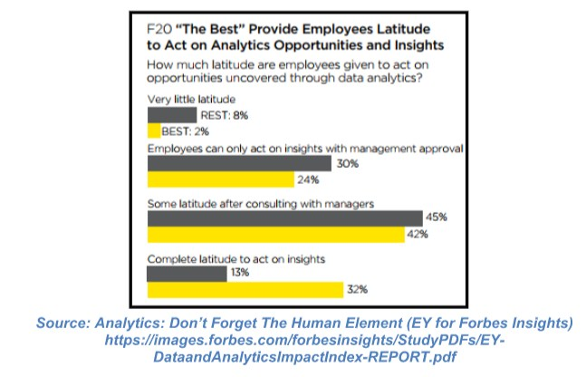 F20-The-Best-Provide-Employees-Latitude-to-Act-on-Analytics