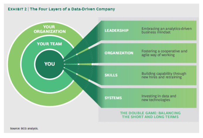 The-Four-Layers-of-a-Data-Driven-Company