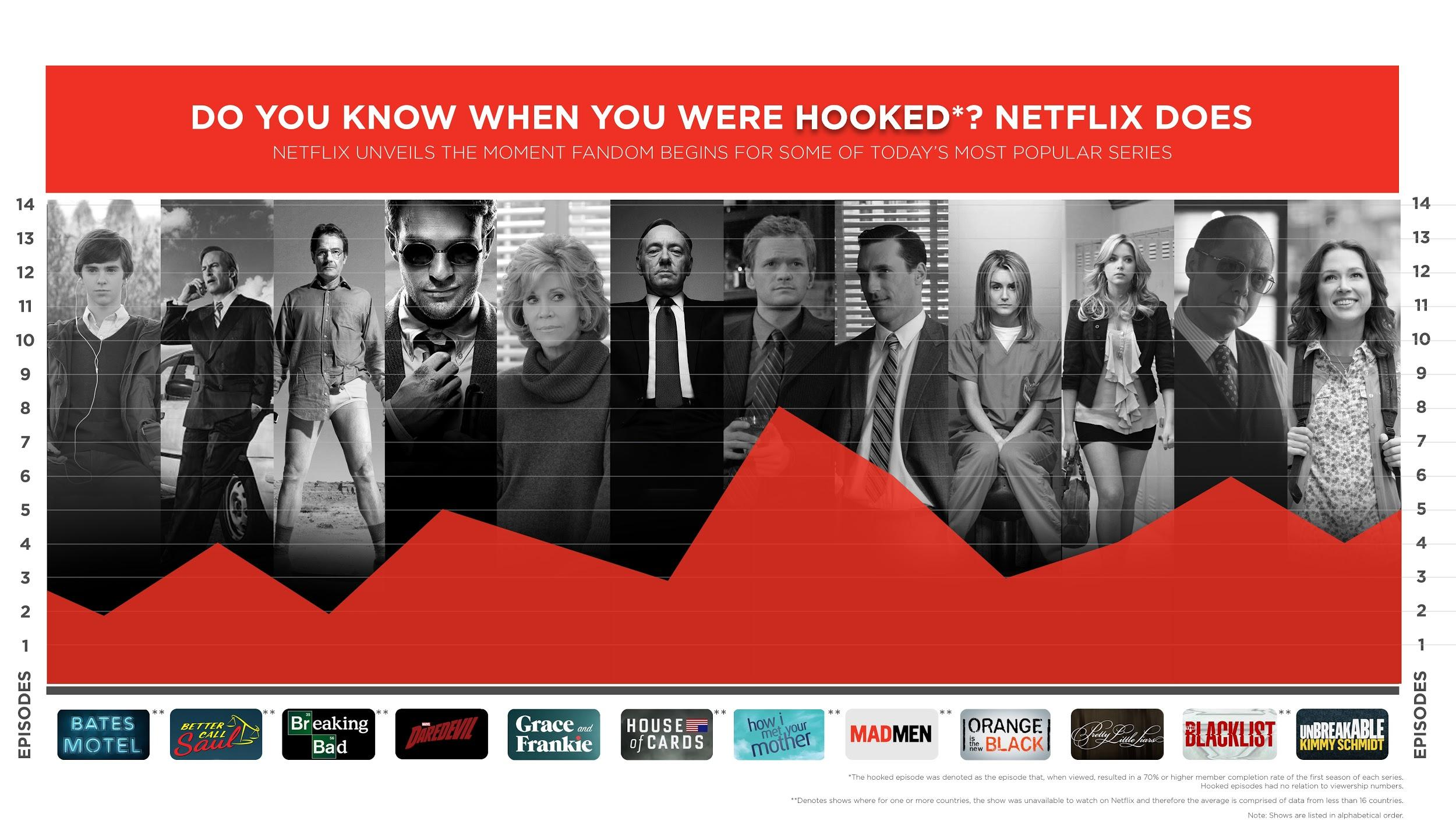 Infographic-Netflix-knows-when-youre-Hooked