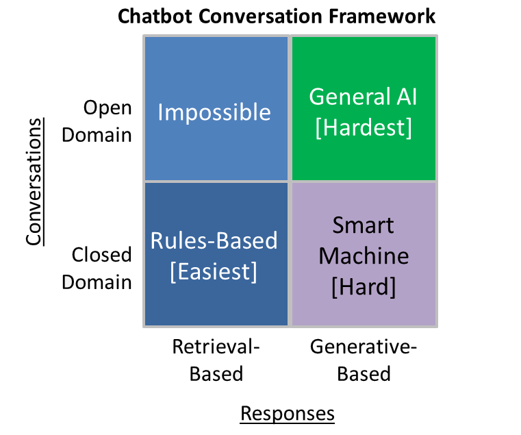 Want to Develop an AI Chatbot? Know How:
