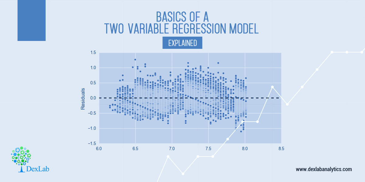 Basics of a Two-Variable Regression Model: Explained