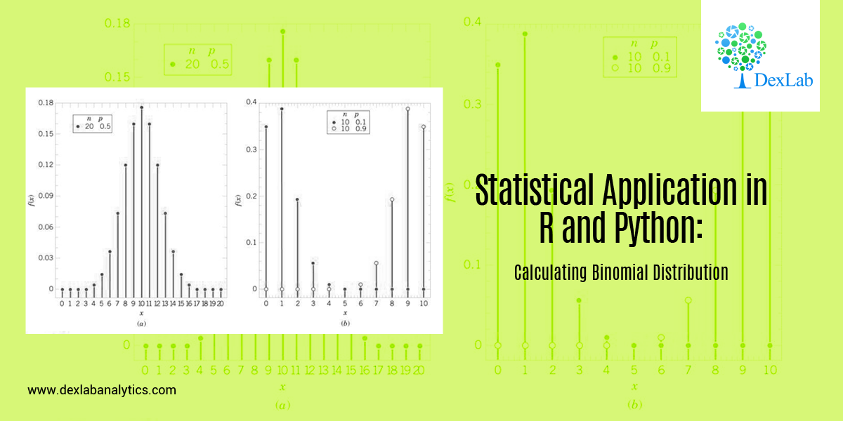 Statistical Application in R and Python: Calculating Binomial Distribution