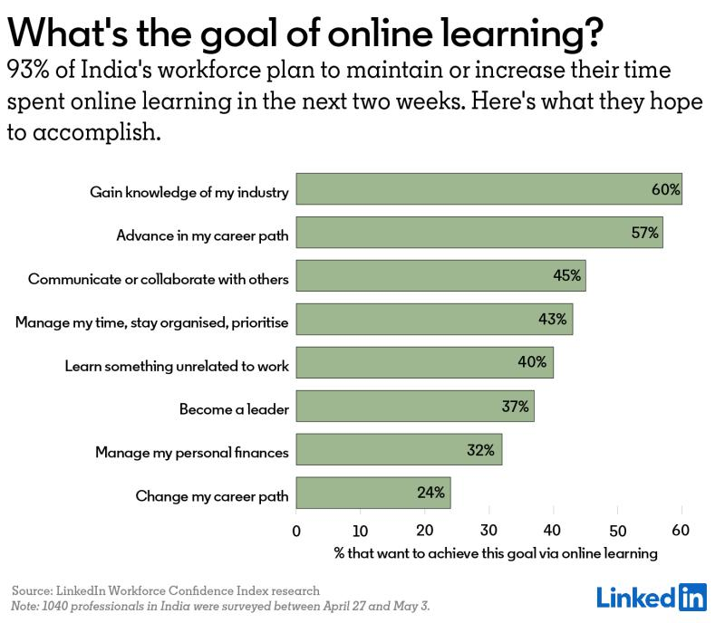 93% Indian Professionals Benefitting From E-Learning During Lockdown: Linkedin