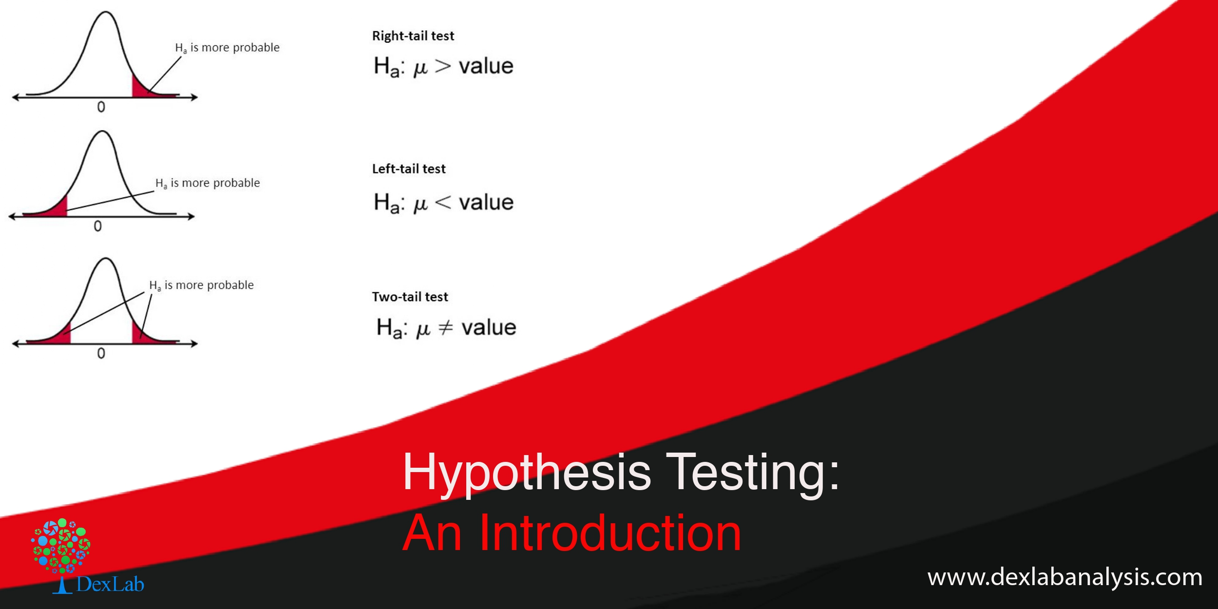 Hypothesis Testing: An Introduction